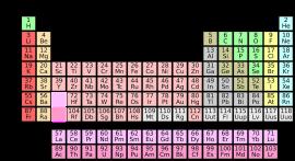 periodic-system